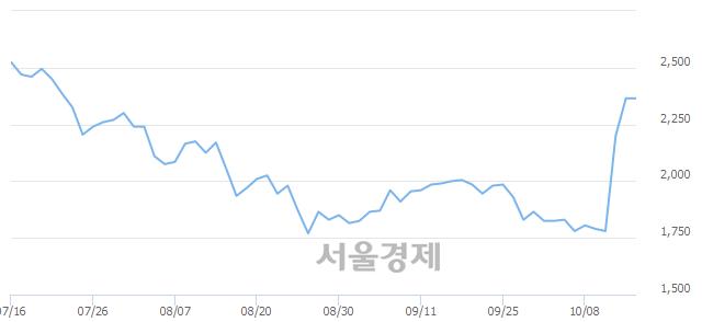 코신스타임즈, 상한가 진입.. +29.81% ↑