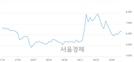 <코>씨티씨바이오, 3.37% 오르며 체결강도 강세 지속(115%)