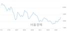 <코>엘비세미콘, 4.48% 오르며 체결강도 강세 지속(153%)