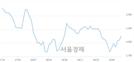 <코>블루콤, 3.44% 오르며 체결강도 강세 지속(190%)
