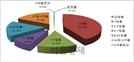 [SEN]올 3분기 단기사채 통한 자금조달 288.2조원… 직전분기 比 4%↑