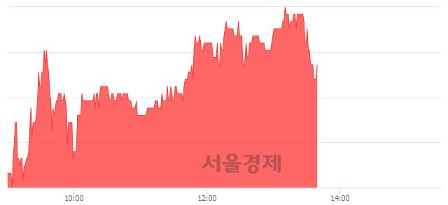 코코스온, 4.06% 오르며 체결강도 강세 지속(159%)