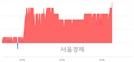 <코>위즈코프, 3.13% 오르며 체결강도 강세 지속(138%)