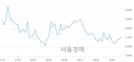 <코>에스티큐브, 4.13% 오르며 체결강도 강세 지속(177%)