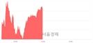 오후 12:00 현재 코스닥은 48:52으로 매수우위, 매도강세 업종은 인터넷업(1.80%↑)