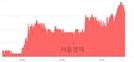 <코>루멘스, 3.90% 오르며 체결강도 강세 지속(151%)