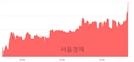 <코>디엔에이링크, 6.93% 오르며 체결강도 강세 지속(181%)