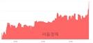 <코>디엔에이링크, 전일 대비 8.43% 상승.. 일일회전율은 0.93% 기록