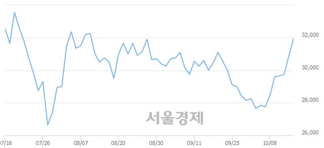 코SKC코오롱PI, 4.05% 오르며 체결강도 강세 지속(284%)