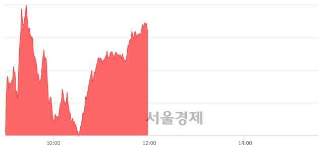 [정오 시황] 코스닥 652.11, 상승세(▲5.31, +0.82%) 지속