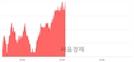 <유>하이트진로, 3.14% 오르며 체결강도 강세 지속(187%)