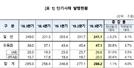 """""""3Q 단기사채 288.2조원 발행...전년比 1.1%↑"""""""