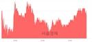 <코>서진시스템, 3.73% 오르며 체결강도 강세 지속(121%)