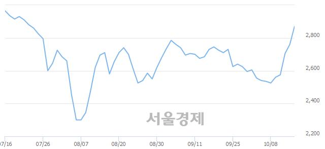 코한컴위드, 매수잔량 764% 급증