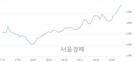 <유>화신, 3.20% 오르며 체결강도 강세 지속(156%)
