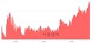 <코>코리아나, 3.01% 오르며 체결강도 강세 지속(138%)