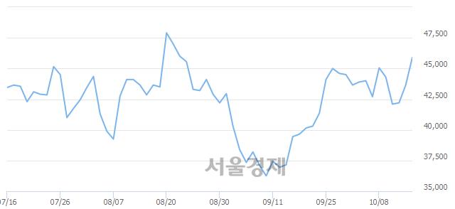 코테스나, 전일 대비 7.22% 상승.. 일일회전율은 3.33% 기록