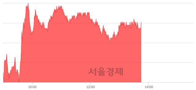 코네패스, 3.08% 오르며 체결강도 강세 지속(141%)