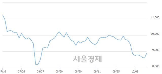 코지엠피, 전일 대비 7.22% 상승.. 일일회전율은 1.21% 기록