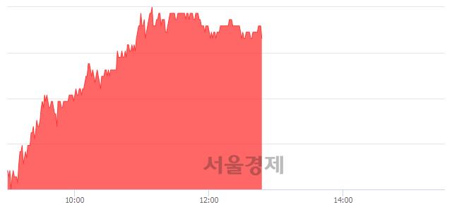 코SKC코오롱PI, 4.21% 오르며 체결강도 강세 지속(297%)