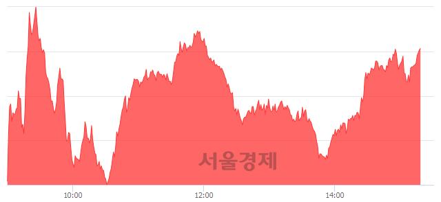 오후 3:20 현재 코스닥은 48:52으로 매수우위, 매도강세 업종은 통신장비업(1.66%↑)