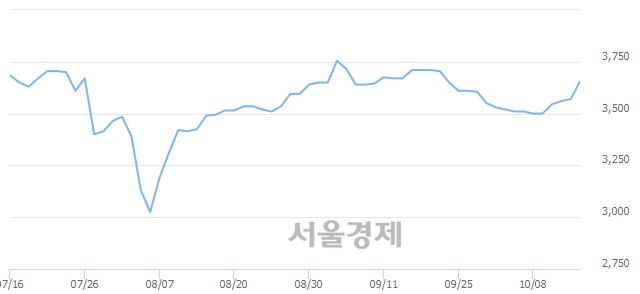 코한국정보인증, 매도잔량 323% 급증