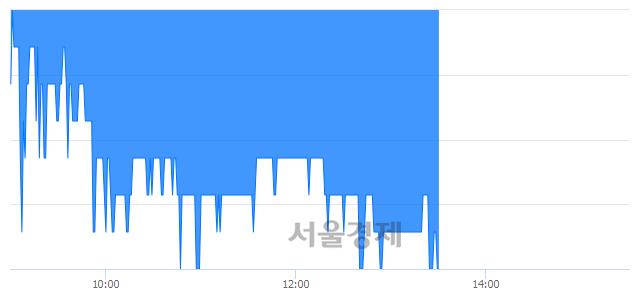 코구영테크, 매도잔량 387% 급증