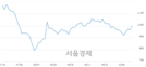 <코>크루셜텍, 4.15% 오르며 체결강도 강세 지속(174%)