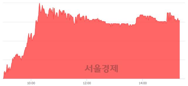코지엠피, 매수잔량 390% 급증