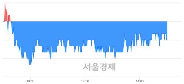 유코오롱, 매수잔량 346% 급증