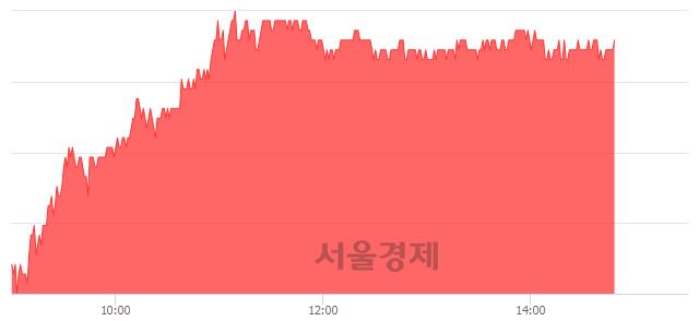 <코>SKC코오롱PI, 4.53% 오르며 체결강도 강세 지속(285%)