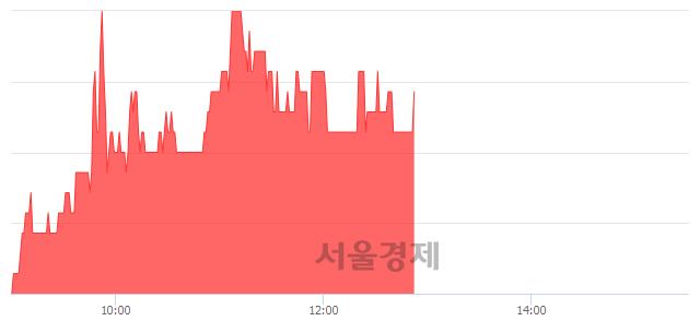 코손오공, 3.31% 오르며 체결강도 강세 지속(196%)
