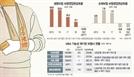 저금리→수익악화→재원부족 악순환…중소보험사 '매물폭탄'[기준금리 사상 최저]