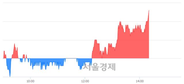 코엘엠에스, 3.35% 오르며 체결강도 강세로 반전(112%)