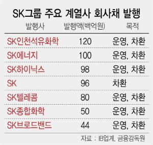 [시그널] SK 계열사 회사채 봇물...올 8.7조 '역대 최대'