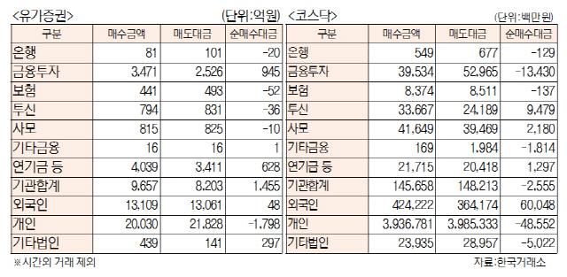 [표]투자주체별 매매동향(10월 16일)