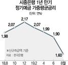 [기준금리 사상 최저]'0%대 예적금상품' 출시도 눈앞