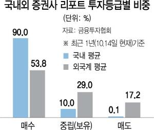 '0.1% vs 17.2%' 외국계 매도 보고서 또 위력...헬릭스미스 '와르르'