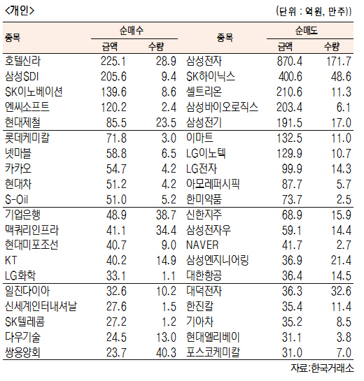[표]유가증권 기관·외국인·개인 순매수·도 상위종목(10월 16일-최종치)