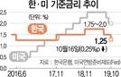 """이주열 """"금리 외 통화정책 연구 중"""""""