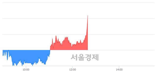 코상보, 전일 대비 9.72% 상승.. 일일회전율은 22.76% 기록