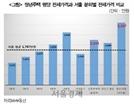 공공임대 비율 17% 불과…서울시 역세권 청년임대 실효성 있나
