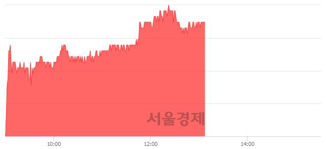 유한섬, 4.62% 오르며 체결강도 강세 지속(287%)
