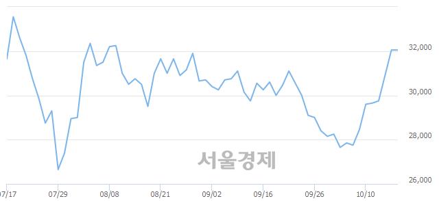 코SKC코오롱PI, 3.59% 오르며 체결강도 강세 지속(314%)