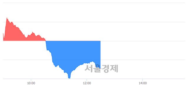 오후 12:31 현재 코스닥은 45:55으로 매수우위, 매수강세 업종은 운송업(0.75%↓)