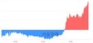 <코>이엔에프테크놀로지, 전일 대비 7.14% 상승.. 일일회전율은 3.13% 기록