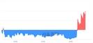 <유>유니온, 3.18% 오르며 체결강도 강세 지속(125%)