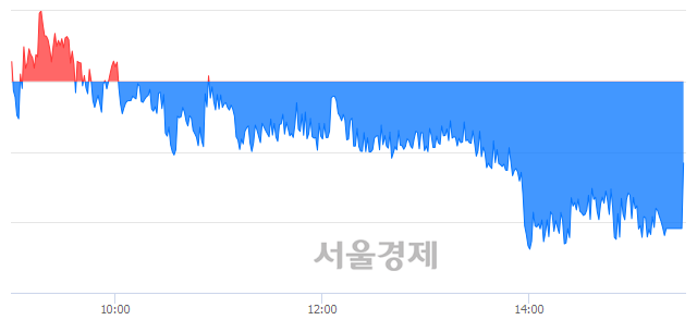 [마감 시황] 개인과 외국인의 동반 매도세.. 코스피 2077.94(▼4.89, -0.23%) 하락 마감