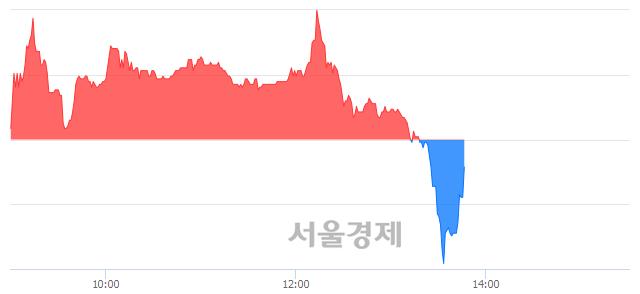 코자이글, 매도잔량 745% 급증