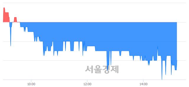 코윈팩, 매도잔량 301% 급증